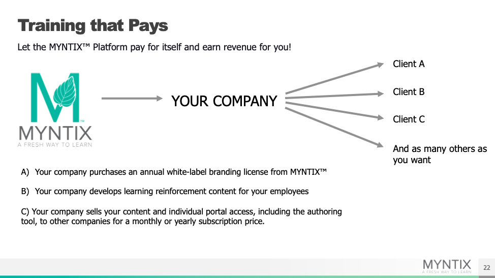 Image displays how companies can white label the MYNTIX platform and earn revenue by selling subscriptions to other companies